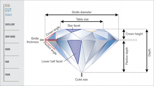 Diamond cut scale and facets